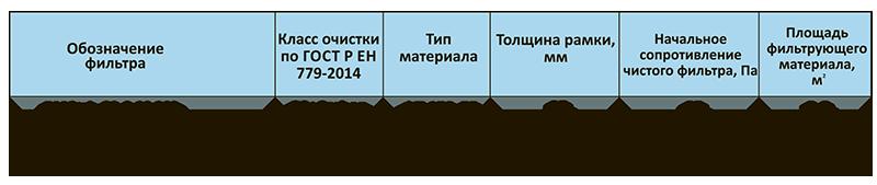 Угольные карманные фильтры марки ВМCarb