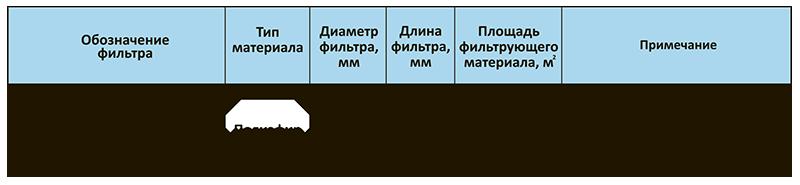 Фильтры рукавные марки ФР