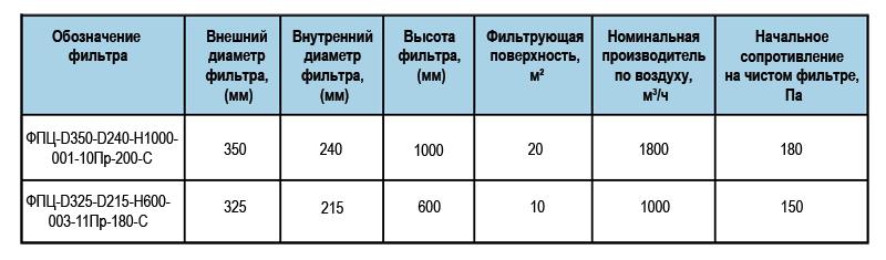 Фильтры цилиндрические марки ФПЦ